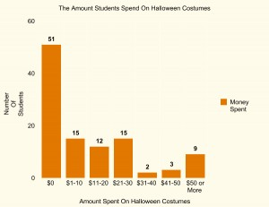 Money Students Spend On Halloween Costumes Bar Graph From: Kids Zone